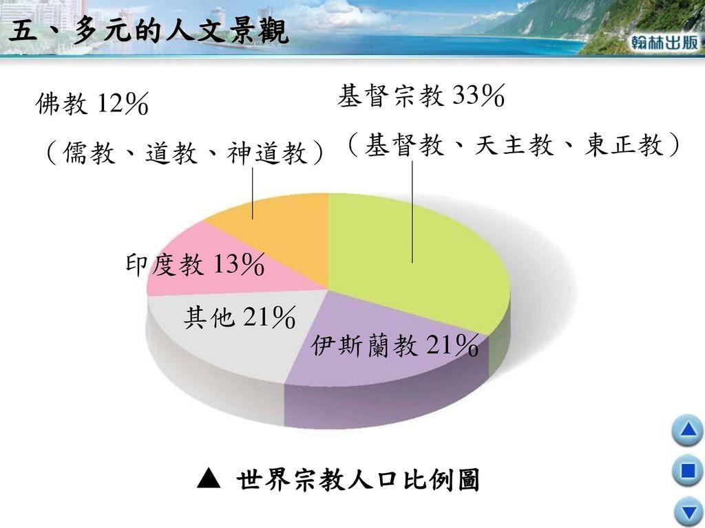 五、多元的人文景觀 基督宗教 33% 佛教 12% (基督教、天主教、東正教) (儒教、道教、神道教) 印度教 13% 其他 21%