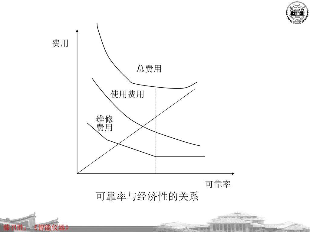 维修 费用 可靠率 总费用 使用费用 可靠率与经济性的关系