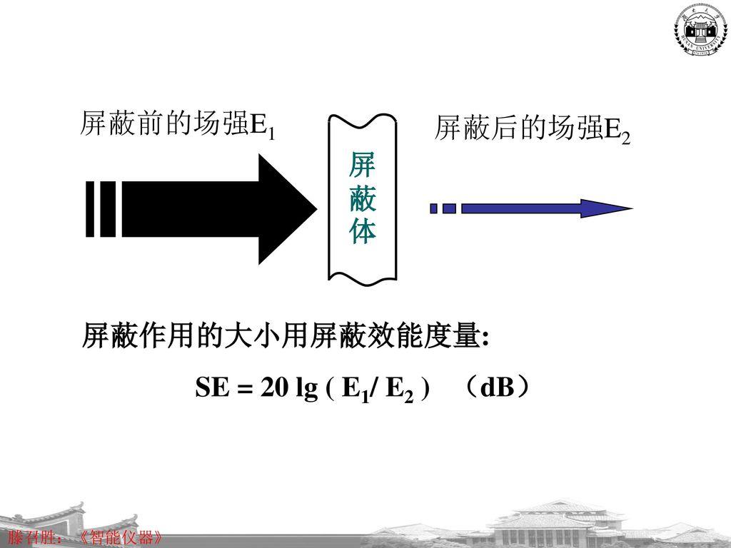 屏蔽前的场强E1 屏蔽后的场强E2 屏蔽体 屏蔽作用的大小用屏蔽效能度量: SE = 20 lg ( E1/ E2 ) (dB)