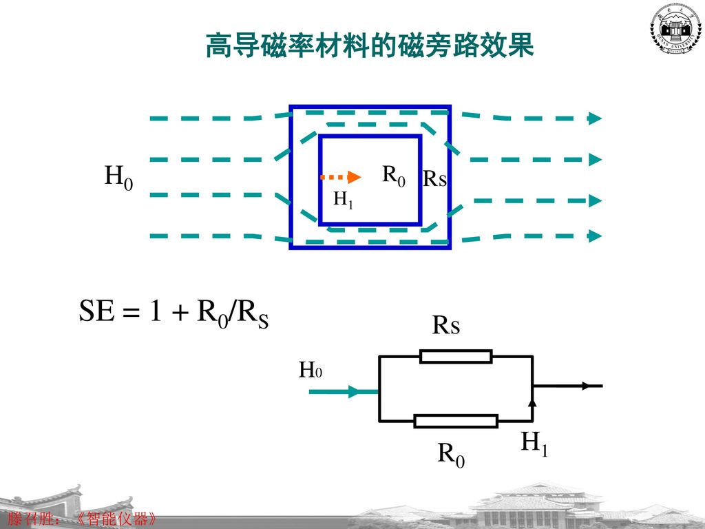 SE = 1 + R0/RS 高导磁率材料的磁旁路效果 H0 Rs H1 R0 R0 Rs H0 H1