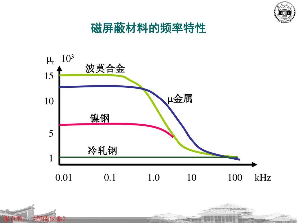 磁屏蔽材料的频率特性 1. 5. 10. 15. 波莫合金. 金属. 镍钢. 冷轧钢. 0.01 0.1 1.0 10 100 kHz.