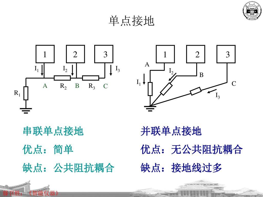 单点接地 串联单点接地 优点:简单 缺点:公共阻抗耦合 并联单点接地 优点:无公共阻抗耦合 缺点:接地线过多 1 2 3 1 2 3 I1