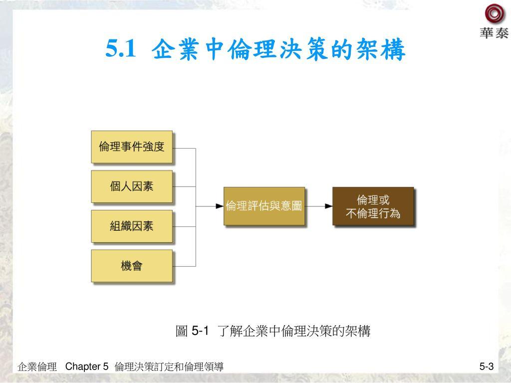 5.1 企業中倫理決策的架構 圖 5-1 了解企業中倫理決策的架構