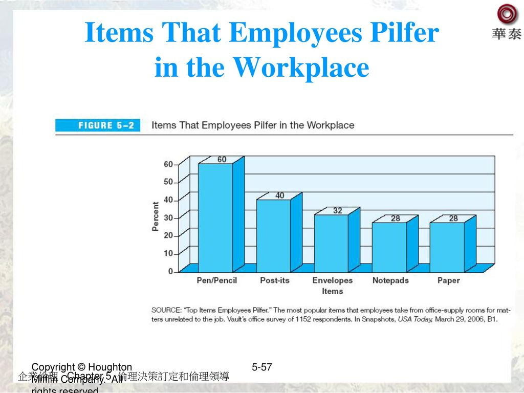 Items That Employees Pilfer in the Workplace