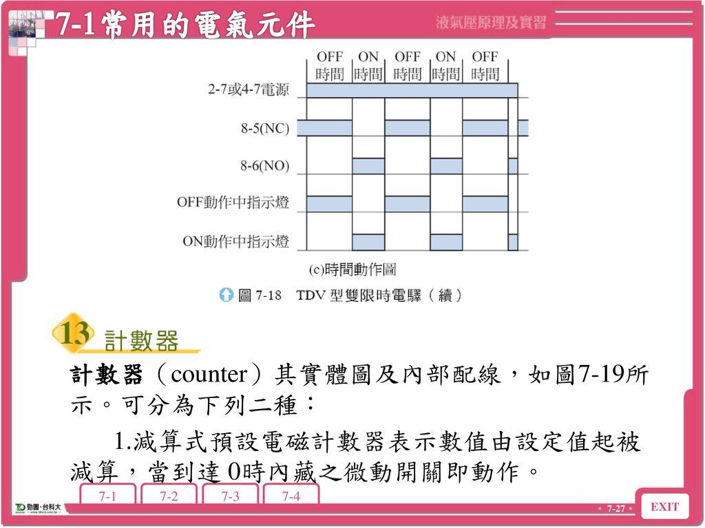7-1常用的電氣元件 計數器(counter)其實體圖及內部配線,如圖7-19所示。可分為下列二種: