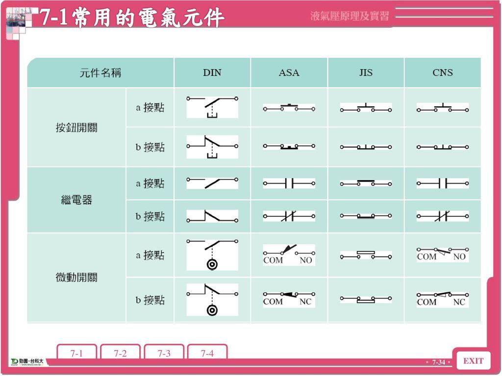 7-1常用的電氣元件 7-1 常用的電氣元件
