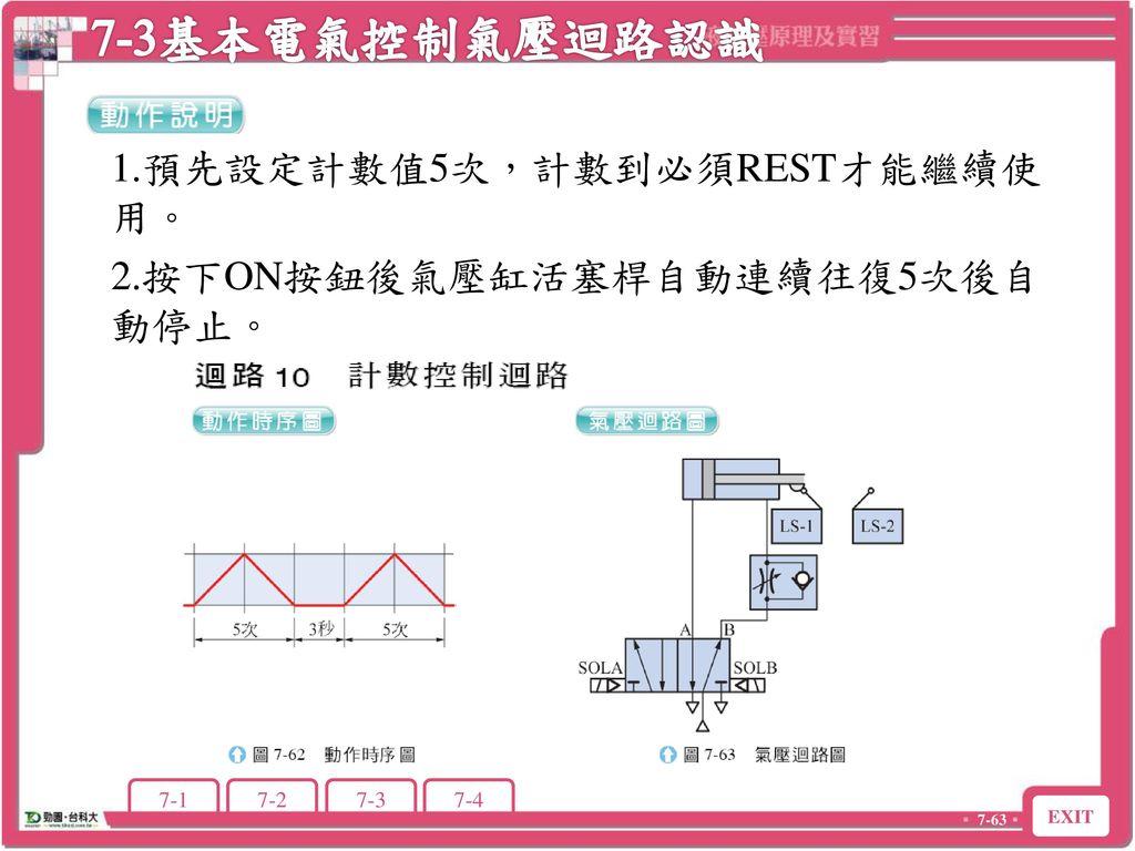 7-3基本電氣控制氣壓迴路認識 1.預先設定計數值5次,計數到必須REST才能繼續使用。