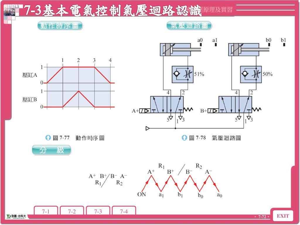 7-3基本電氣控制氣壓迴路認識 7-3 基本電氣控制氣壓迴路認識