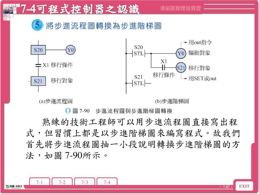 7-4可程式控制器之認識 7-4 可程式控制器之認識.