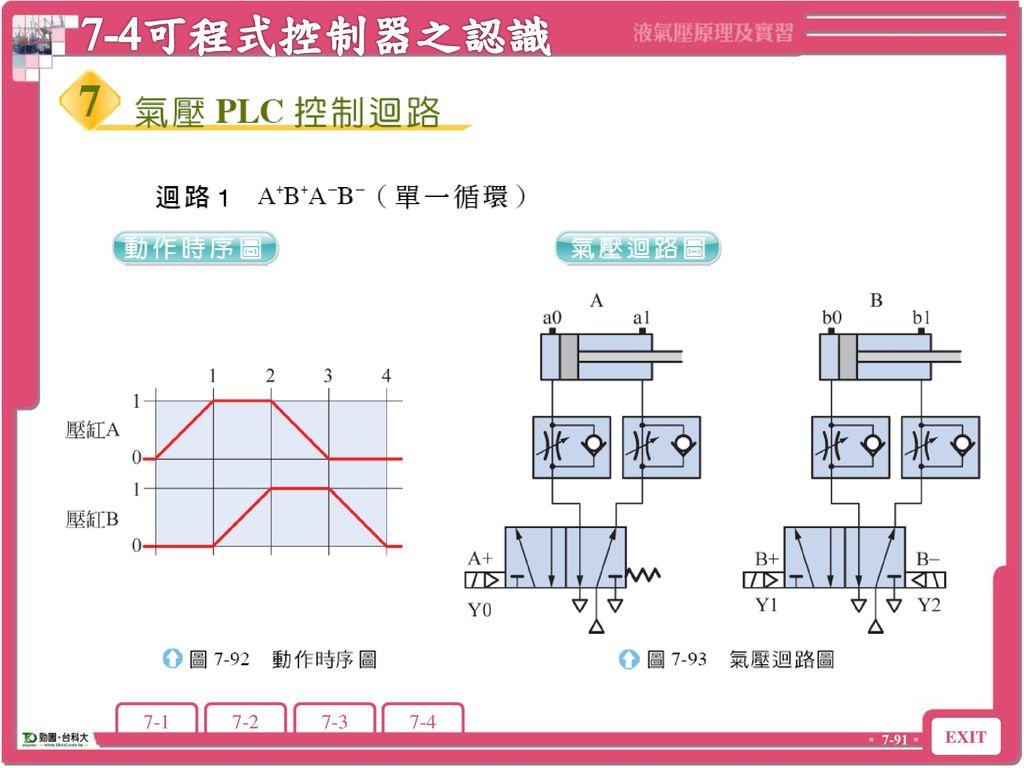 7-4可程式控制器之認識 7-4 可程式控制器之認識