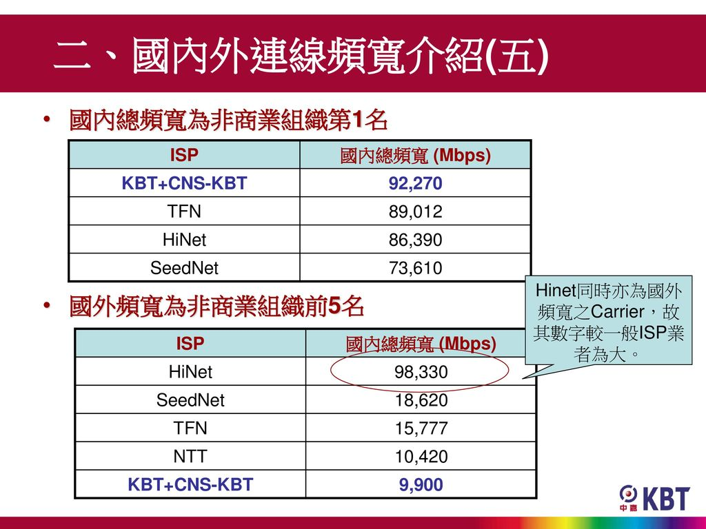 Hinet同時亦為國外頻寬之Carrier,故其數字較一般ISP業者為大。