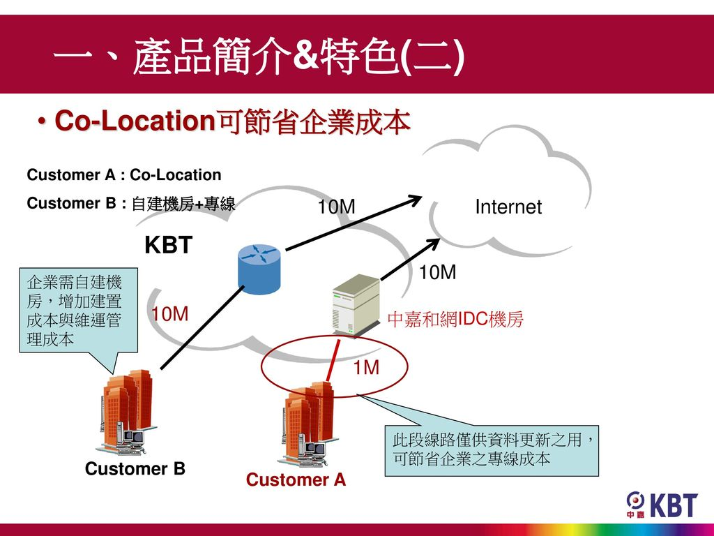 一、產品簡介&特色(二) Co-Location可節省企業成本 KBT 10M Internet 10M 10M 1M 中嘉和網IDC機房