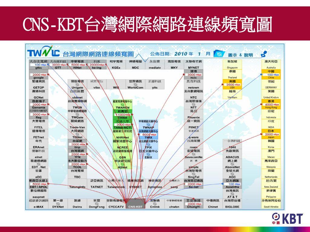 CNS-KBT台灣網際網路連線頻寬圖