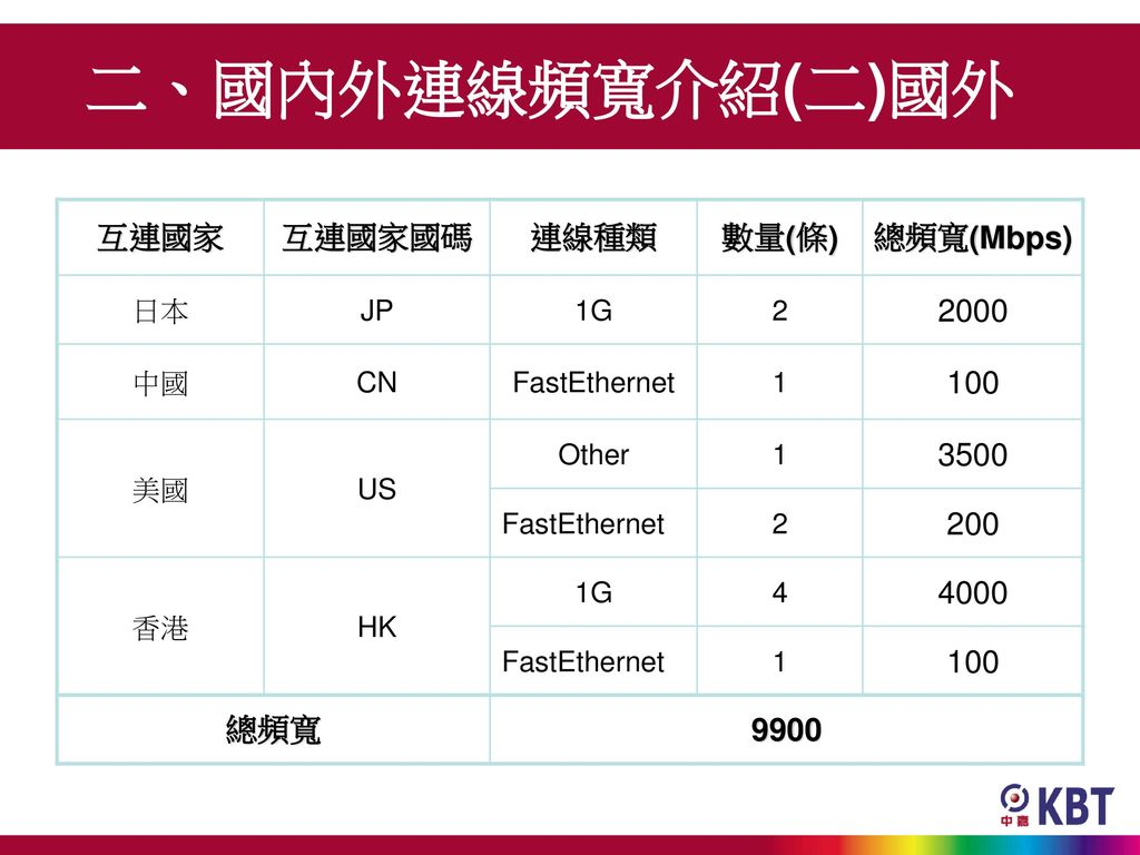 二、國內外連線頻寬介紹(二)國外 互連國家 互連國家國碼 連線種類 數量(條) 總頻寬(Mbps) 2000 100 3500 200