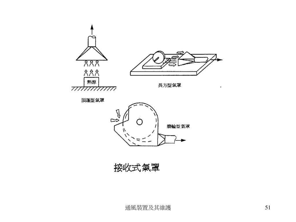固定式氣罩 曲臂式氣罩 通風裝置及其維護