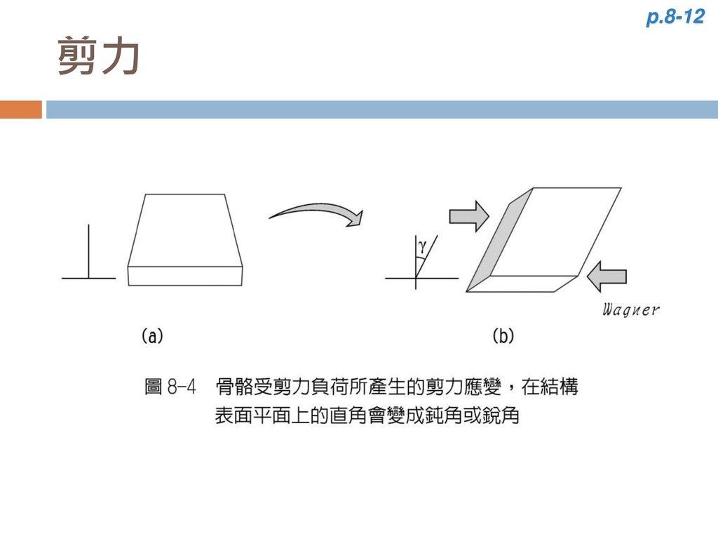 p.8-12 剪力
