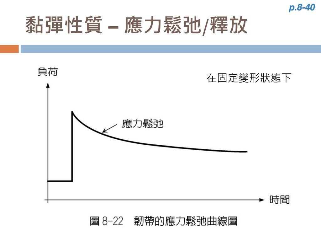 p.8-40 黏彈性質 – 應力鬆弛/釋放 在固定變形狀態下