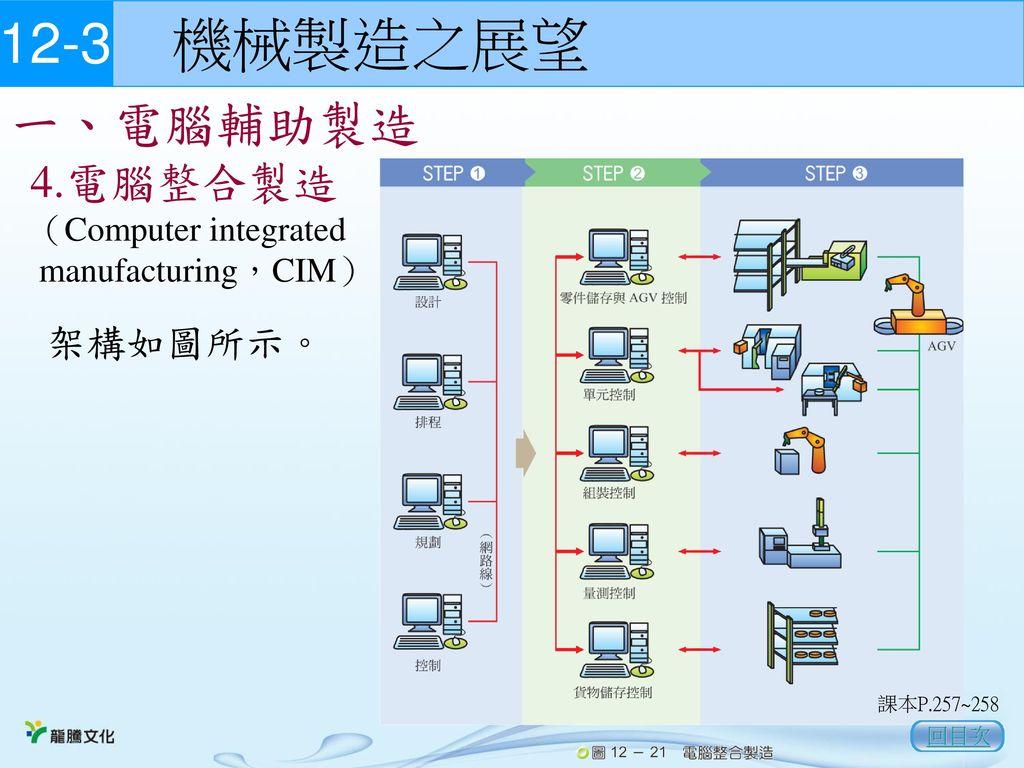 12-3 機械製造之展望 一、電腦輔助製造 4.電腦整合製造 (Computer integrated manufacturing,CIM)