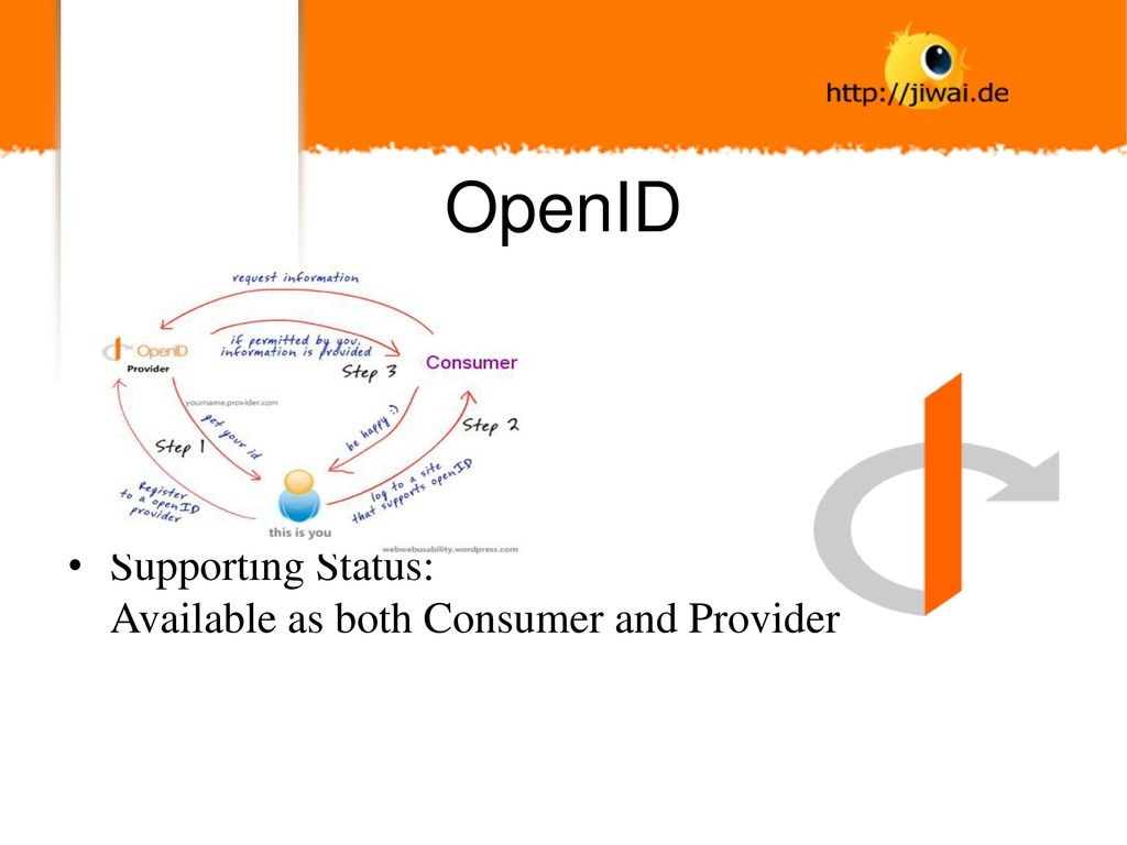 OpenID Supporting Status: Available as both Consumer and Provider