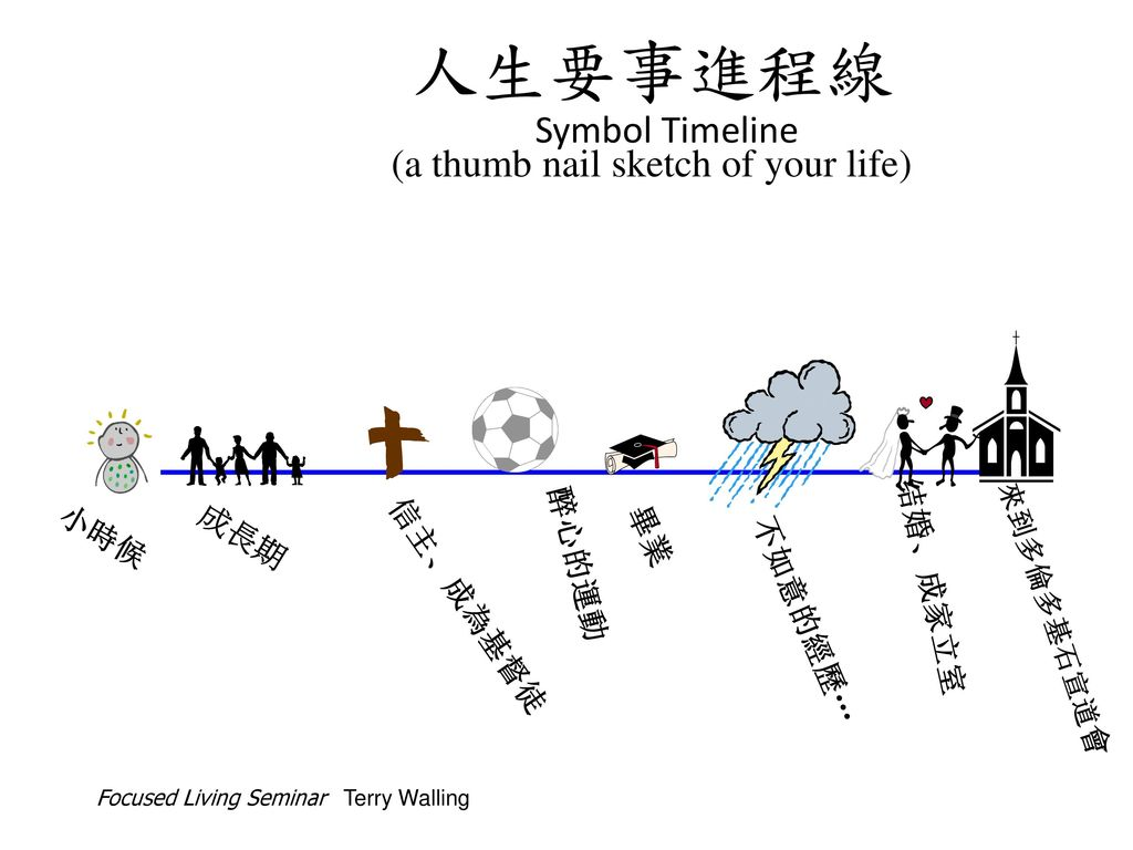 人生要事進程線 Symbol Timeline (a thumb nail sketch of your life)