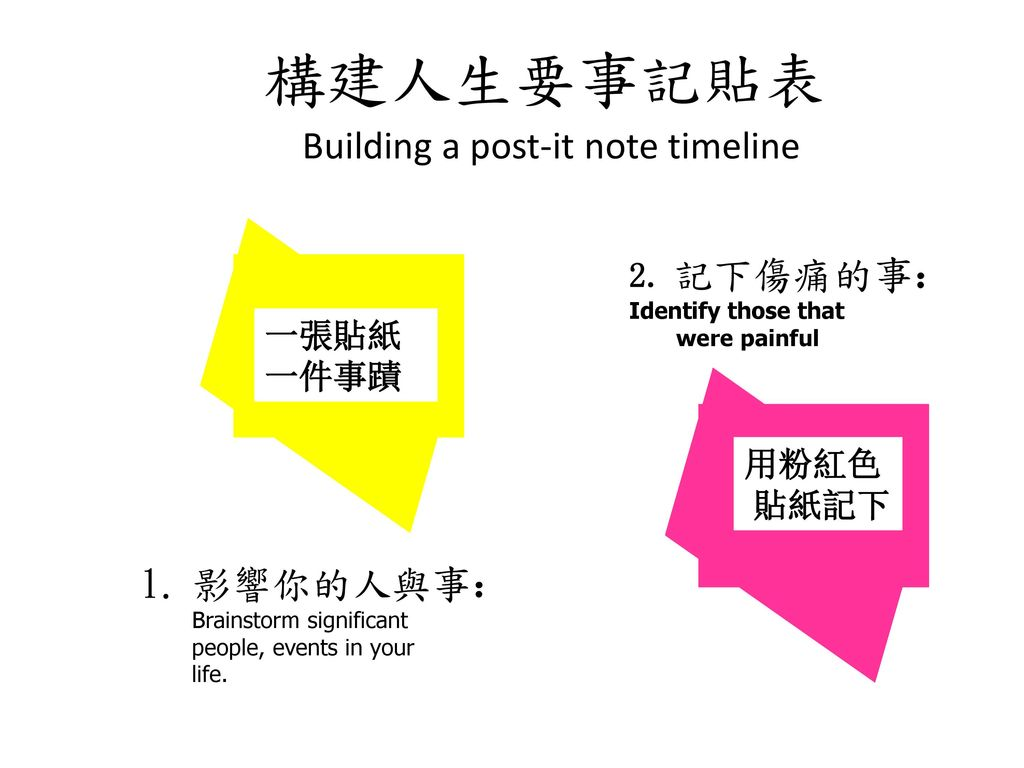 構建人生要事記貼表 Building a post-it note timeline