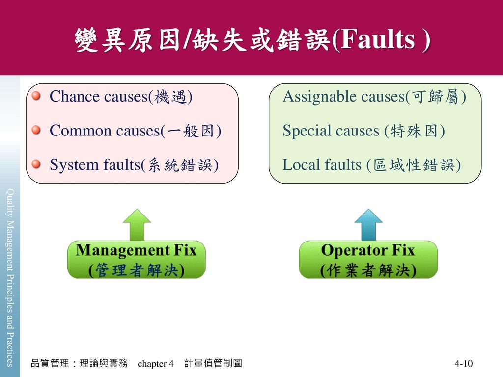 變異原因/缺失或錯誤(Faults ) Chance causes(機遇) Assignable causes(可歸屬)