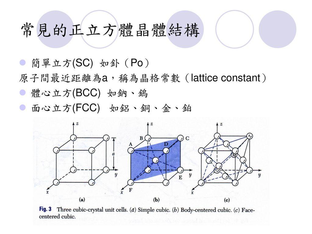 常見的正立方體晶體結構 簡單立方(SC) 如釙(Po) 原子間最近距離為a,稱為晶格常數(lattice constant)