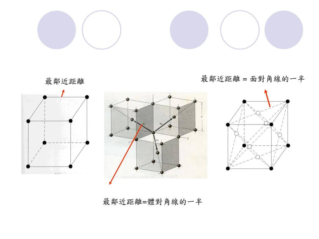 最鄰近距離 = 面對角線的一半 最鄰近距離 最鄰近距離=體對角線的一半