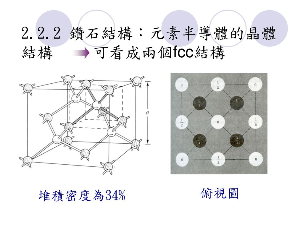 2.2.2 鑽石結構:元素半導體的晶體結構 可看成兩個fcc結構