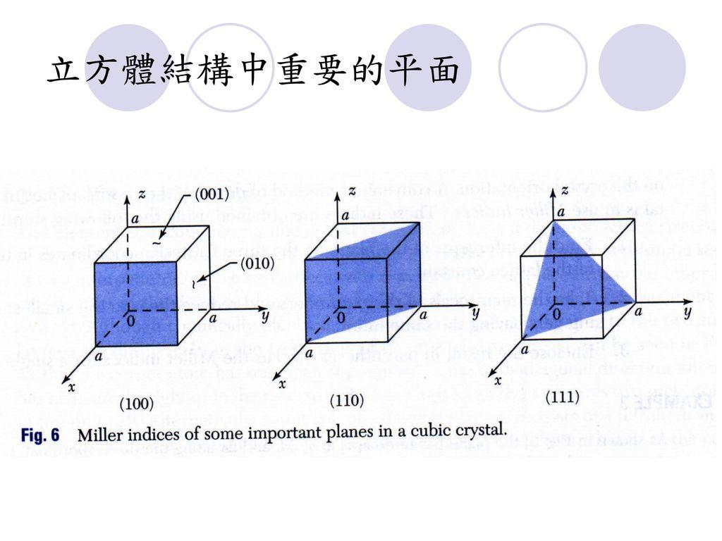 立方體結構中重要的平面