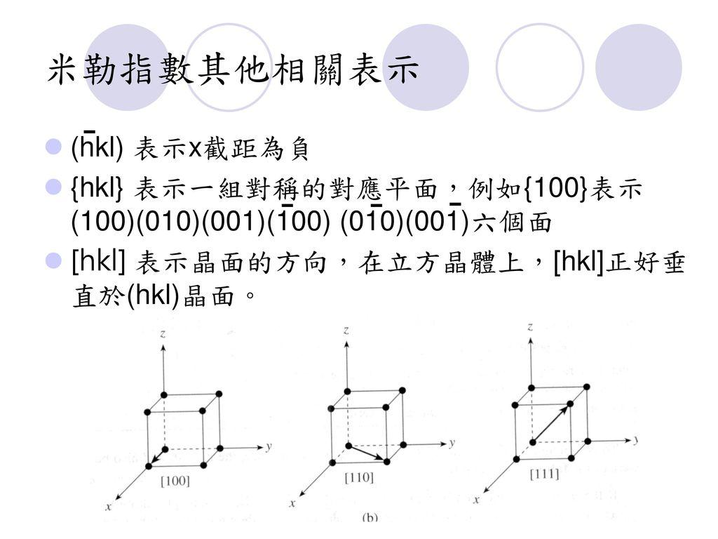 米勒指數其他相關表示 (hkl) 表示x截距為負