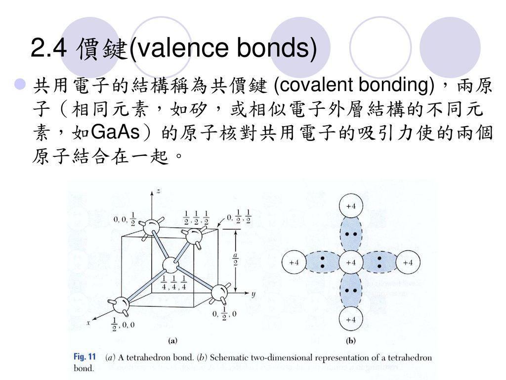 2.4 價鍵(valence bonds) 共用電子的結構稱為共價鍵 (covalent bonding),兩原子(相同元素,如矽,或相似電子外層結構的不同元素,如GaAs)的原子核對共用電子的吸引力使的兩個原子結合在一起。