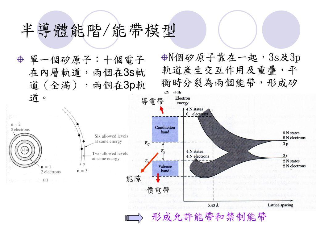 半導體能階/能帶模型 N個矽原子靠在一起,3s及3p軌道產生交互作用及重疊,平衡時分裂為兩個能帶,形成矽晶體