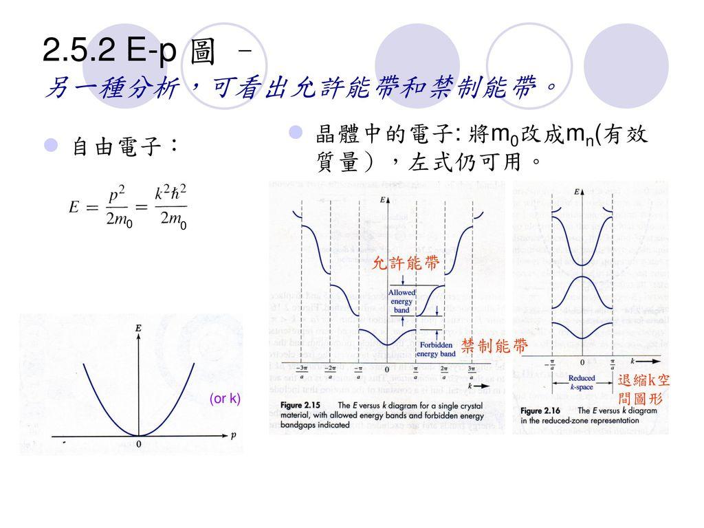2.5.2 E-p 圖 – 另一種分析,可看出允許能帶和禁制能帶。