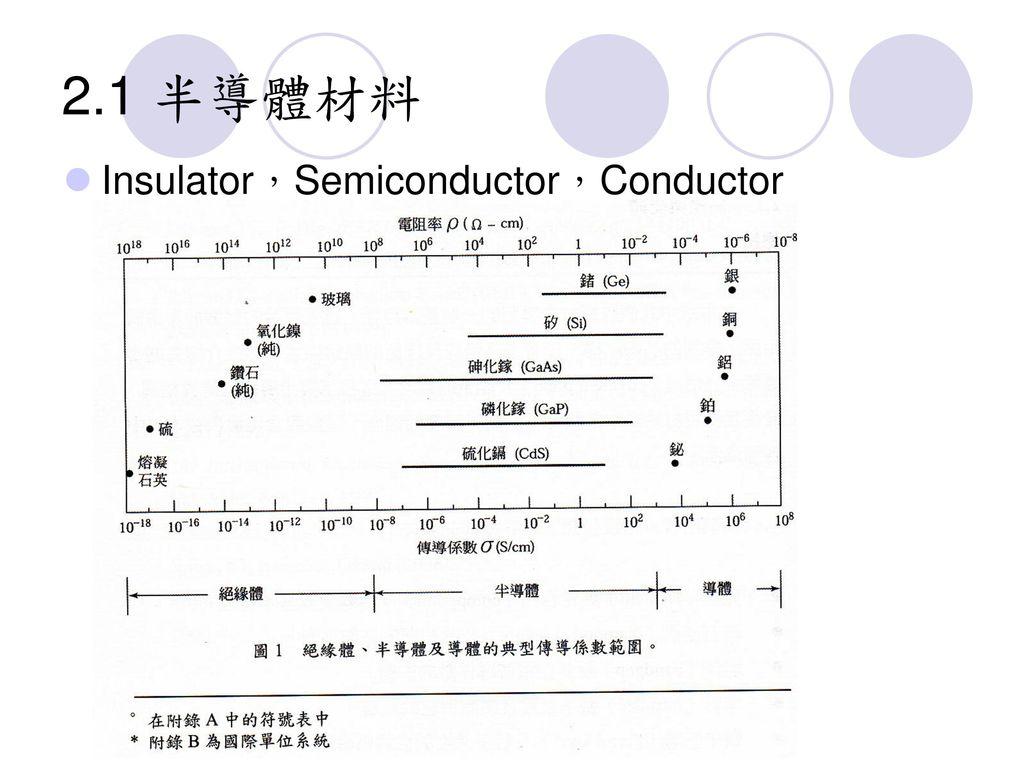 2.1 半導體材料 Insulator,Semiconductor,Conductor