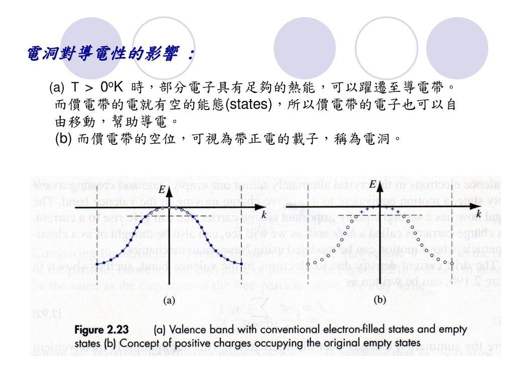 電洞對導電性的影響 : (b) 而價電帶的空位,可視為帶正電的載子,稱為電洞。