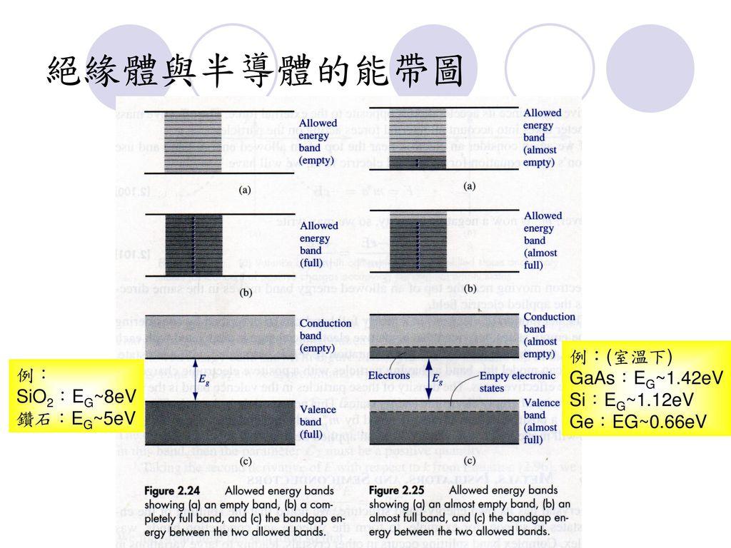 絕緣體與半導體的能帶圖 例:(室溫下) GaAs:EG~1.42eV 例: Si:EG~1.12eV SiO2:EG~8eV