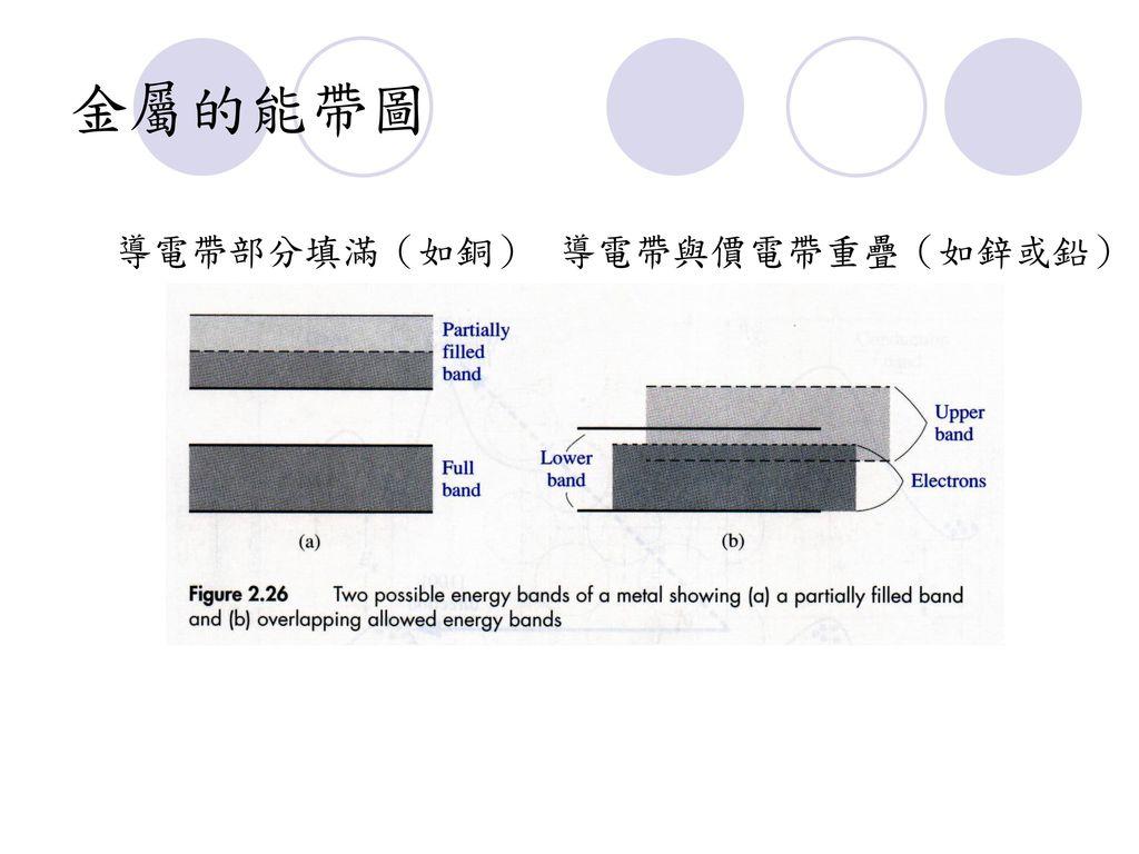 金屬的能帶圖 導電帶部分填滿(如銅) 導電帶與價電帶重疊(如鋅或鉛)