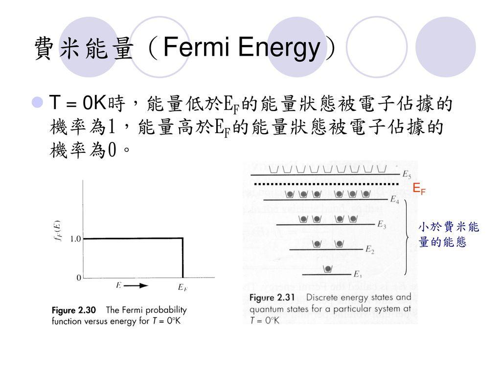 費米能量(Fermi Energy) T = 0K時,能量低於EF的能量狀態被電子佔據的機率為1,能量高於EF的能量狀態被電子佔據的機率為0。 EF 小於費米能量的能態