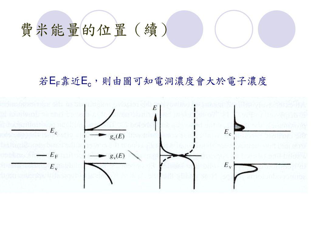 費米能量的位置(續) 若EF靠近Ec,則由圖可知電洞濃度會大於電子濃度
