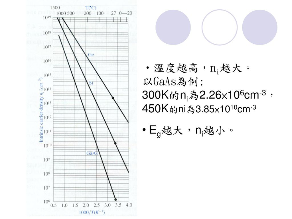 溫度越高,ni越大。 以GaAs為例: 300K的ni為2.26×106cm-3, 450K的ni為3.85×1010cm-3 Eg越大,ni越小。