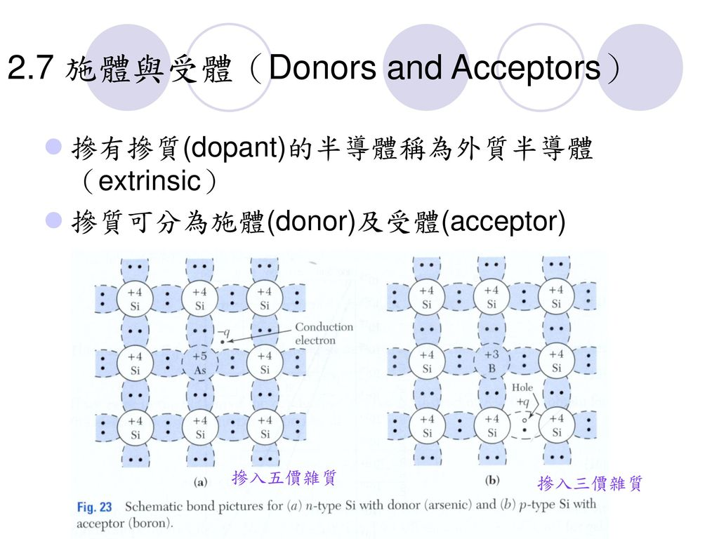 2.7 施體與受體(Donors and Acceptors)