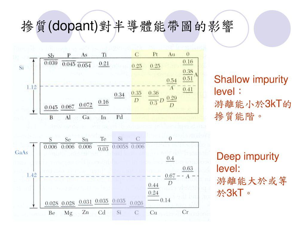 摻質(dopant)對半導體能帶圖的影響