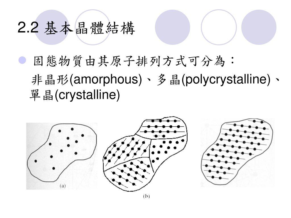 2.2 基本晶體結構 固態物質由其原子排列方式可分為: