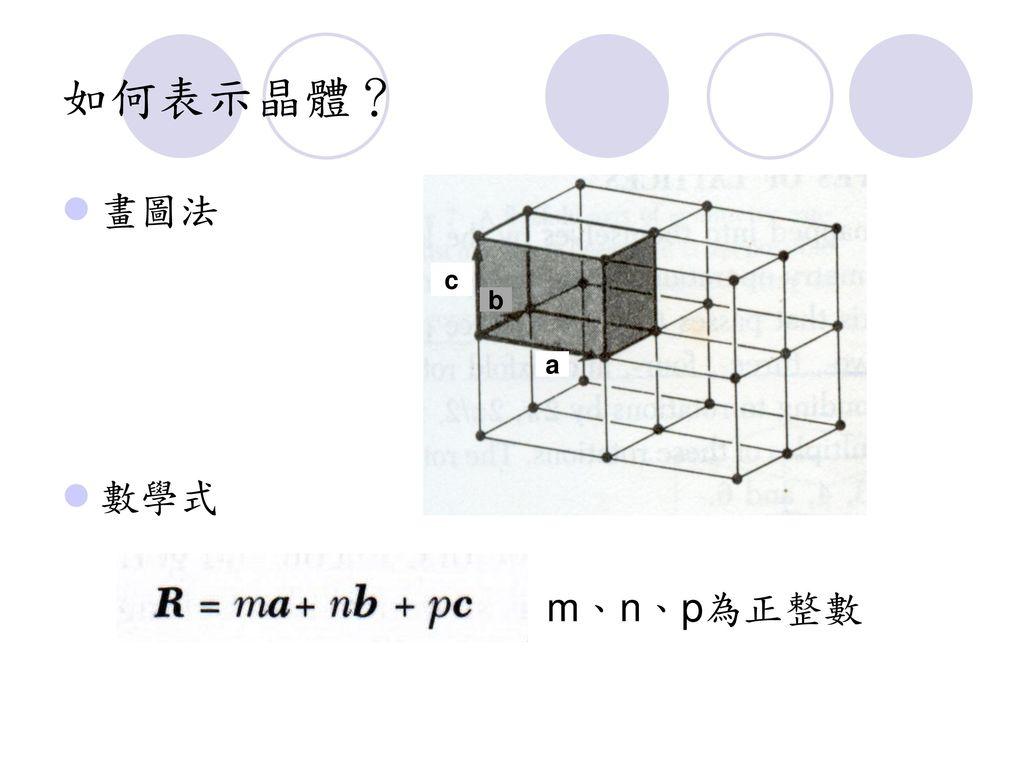 如何表示晶體? 畫圖法 數學式 c b a m、n、p為正整數