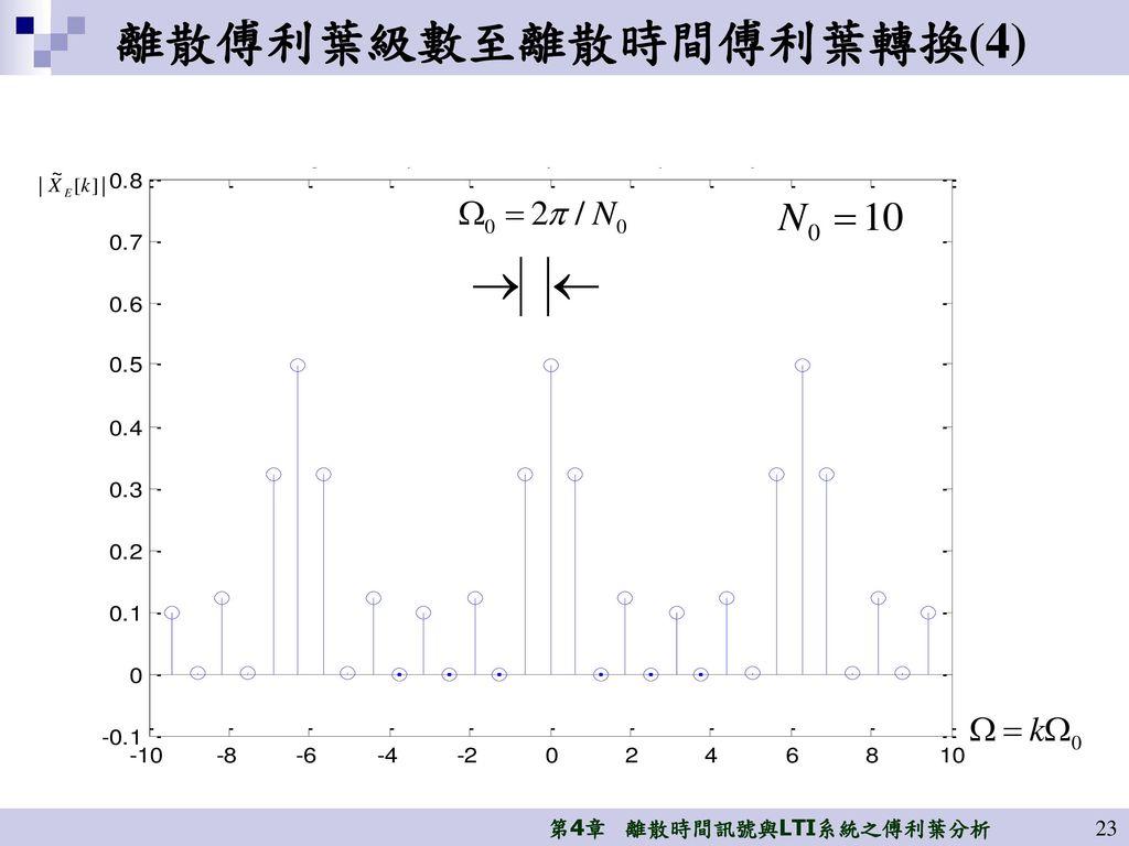 離散傅利葉級數至離散時間傅利葉轉換(4)