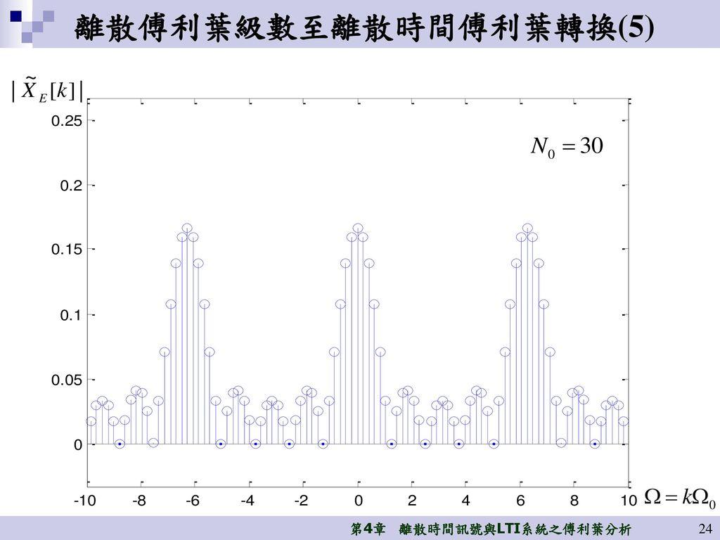 離散傅利葉級數至離散時間傅利葉轉換(5)