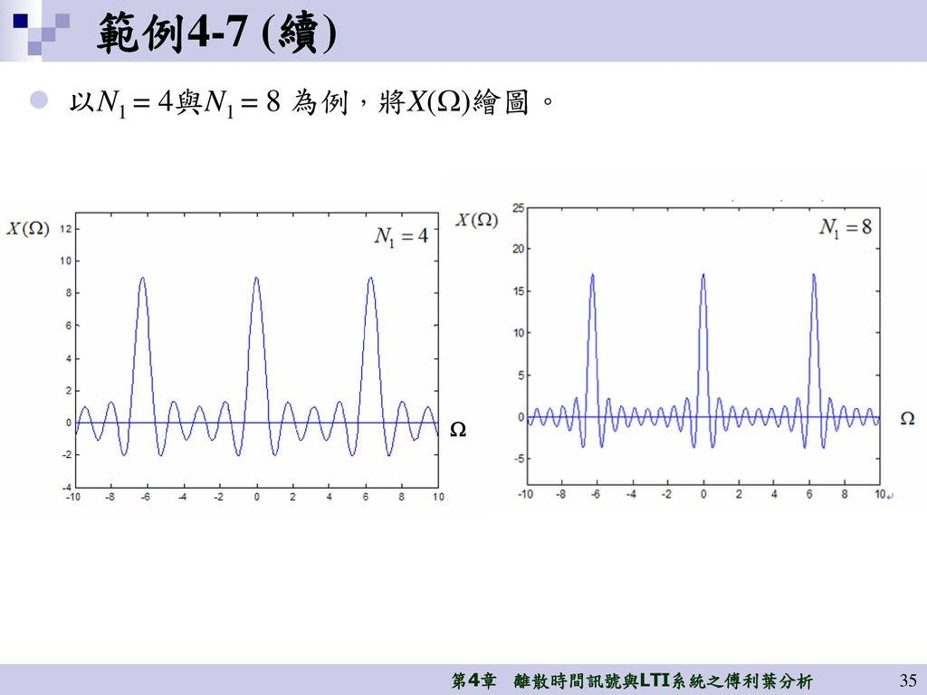 範例4-7 (續) 以N1 = 4與N1 = 8 為例,將X()繪圖。 