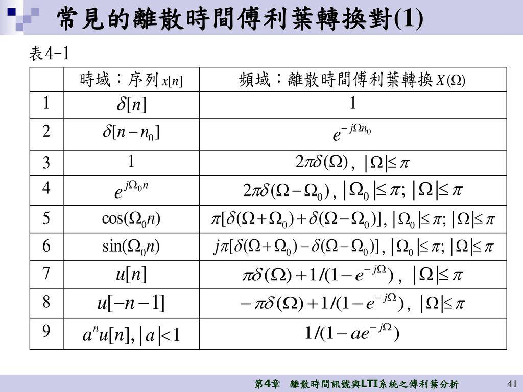 常見的離散時間傅利葉轉換對(1) 表4-1
