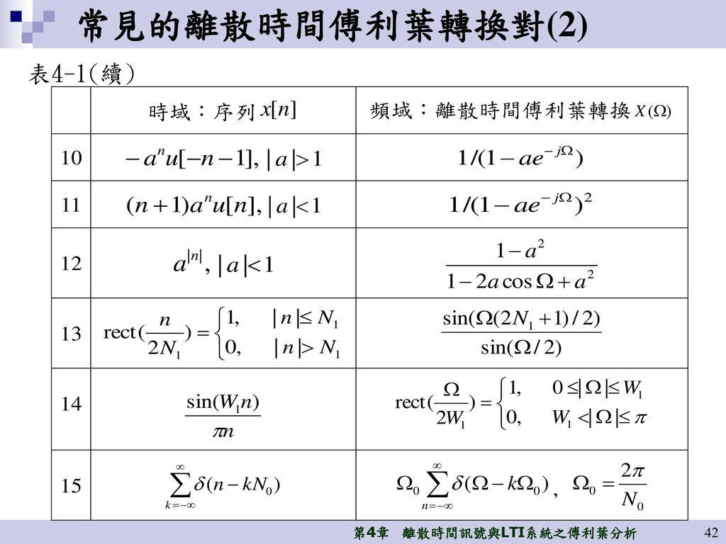 常見的離散時間傅利葉轉換對(2) 表4-1(續)